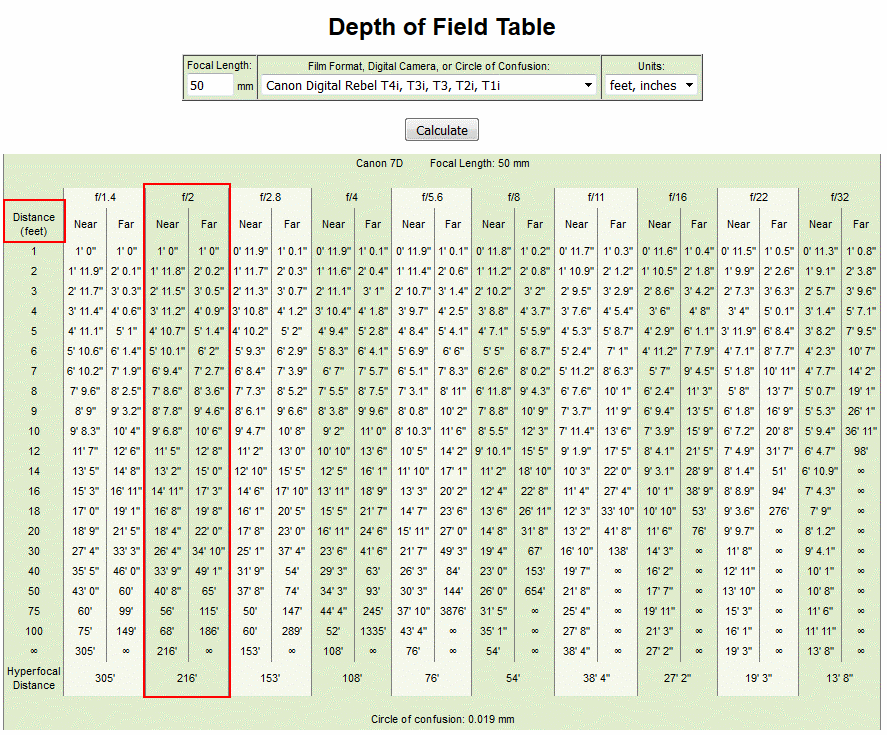 DOF_Table_50mm_APS-C.PNG