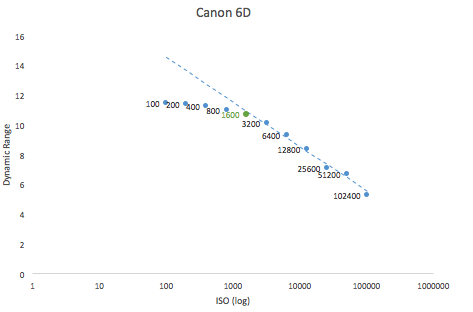 Best-ISO-for-Canon-6D.png