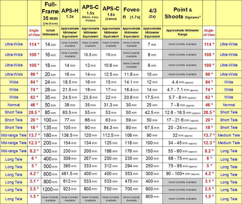 The crop factor unmasked articles and tips | pentaxforums. Com.