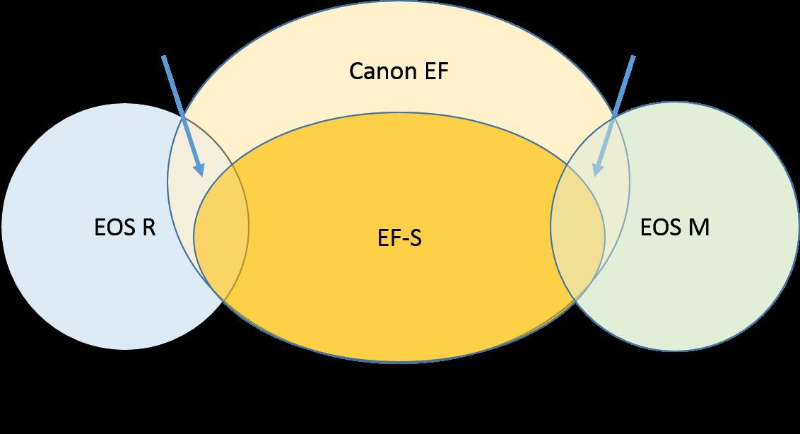 Canon lens compatibility Diagram.png